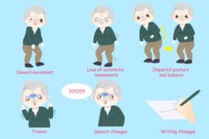 Parkinson Karte von Anzeichen